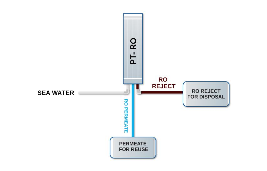 Sea Water Treatment