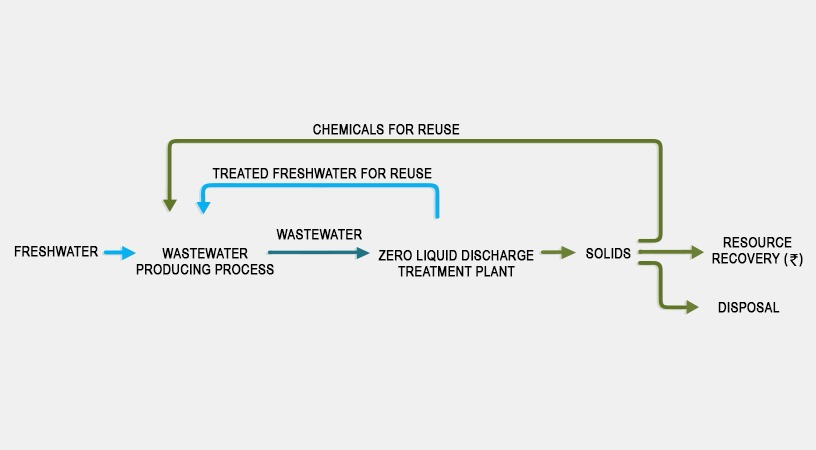 Excelling Water Management With Zero Liquid Discharge